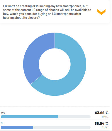 majority of respondents consider buying LG phones even after its closure