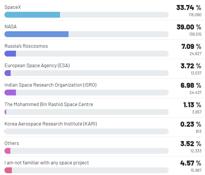 Which space projects are you familiar with? - RR Insights