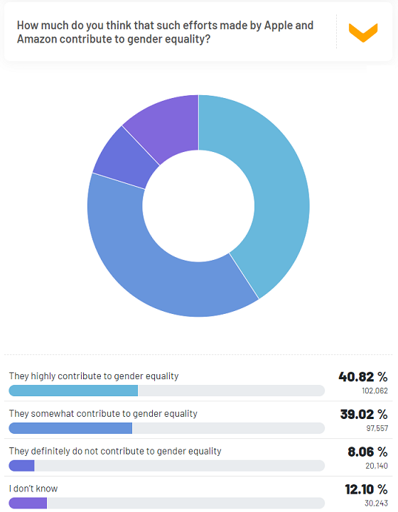 RR Insight Apple and Amazon's efforts contribute to gender equality