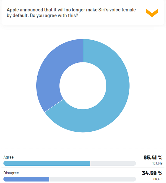 RR Insights Respondents agree with Apple changing Siri to a range of voices