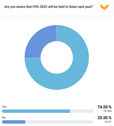 FIFA World Cup 2022 will be held in Qatar