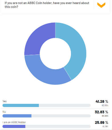Figure 4. Results on Non-ABBC Coin holders who have heard about ABBC Coin