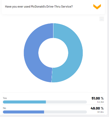 McDonald's Survey on Real Research Online Survey Application