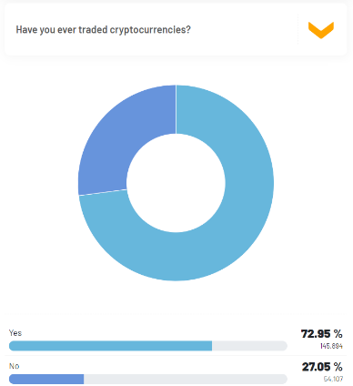 The majority of respondents have traded cryptocurrencies