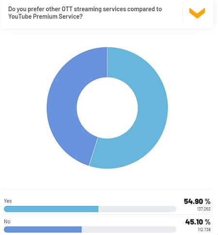 Do you prefer other OTT platforms