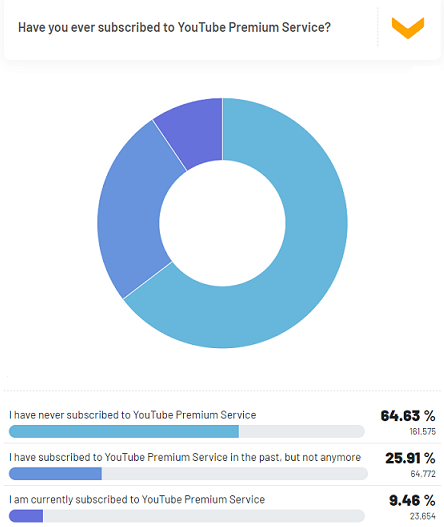 Have you subscribed to YouTube Premium