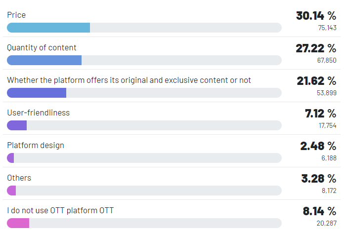 RR Media What matters most to you when choosing an OTT platform to use?