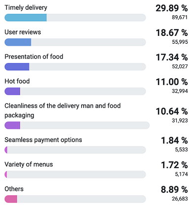 Food delivery Apps Survey Real Research