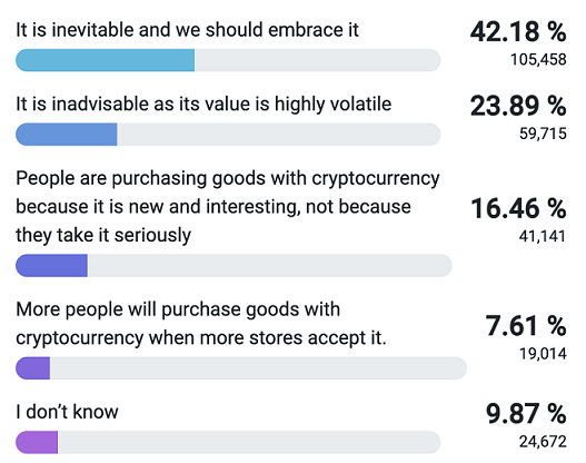 Will Tesla Accept Dogecoin as Payment RR Survey