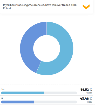 Figure 2. 56.52% of the respondents have traded ABBC Coins