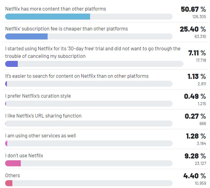Real Research Netfix Survey Insights