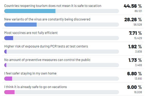 Real Research Survey - Vacations during Covid