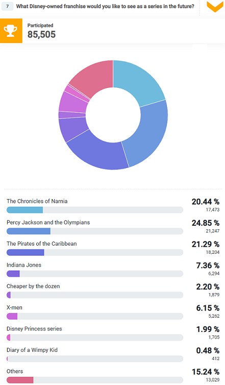 Most respondents want to see Percy Jacksons and the Olympians