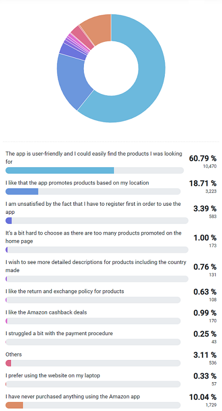 Respondents' opinion on the Amazon app based on their experience