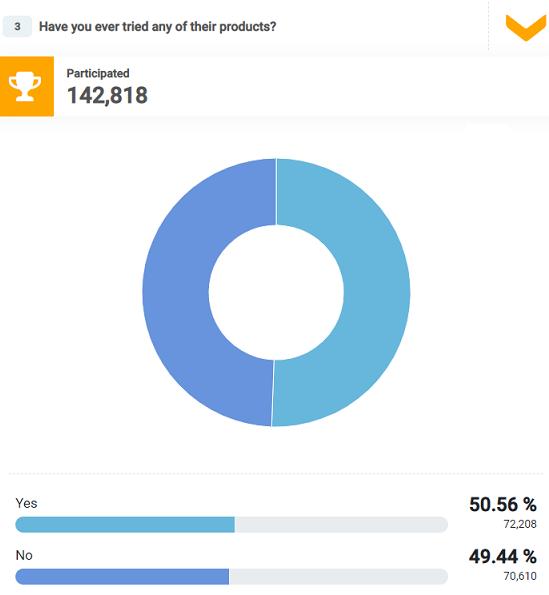 Half of the respondents tried Estée Lauder's products