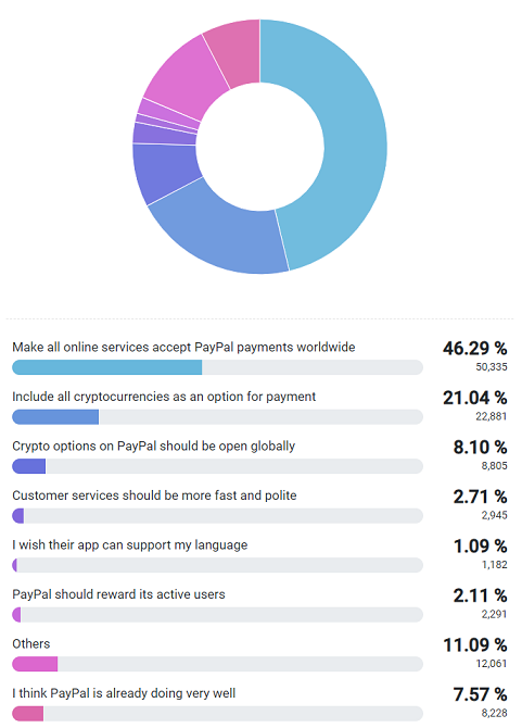 How can PayPal improve its services