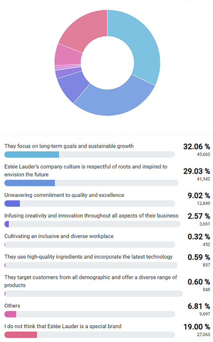Long-term goals and sustainable growth make Estée Lauder unique