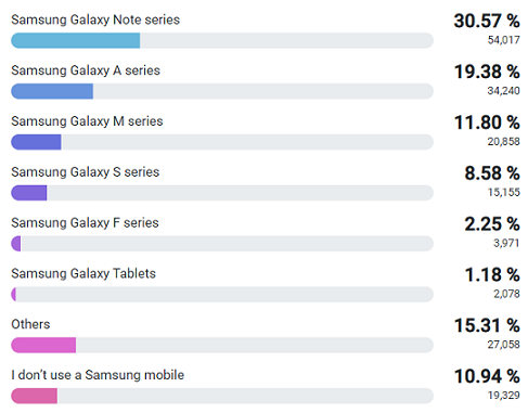 Most Samsung users prefer the Samsung Galaxy Note Series