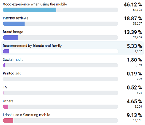 Reasons that influence respondents to purchase Sumsang mobiles
