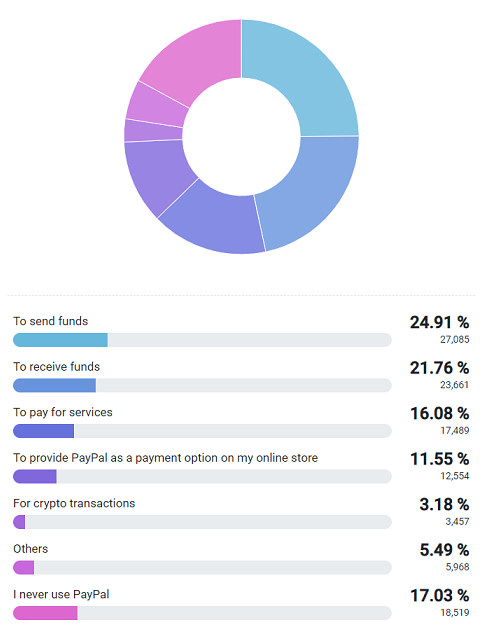 Respondents mostly use PayPal to send and receive funds