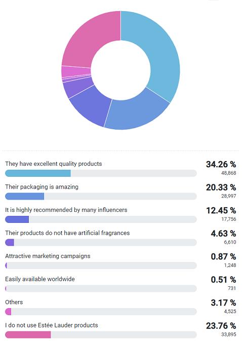 Why use Estée Lauder products